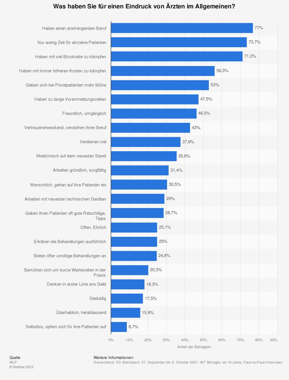 Statistik: Was haben Sie für einen Eindruck von Ärzten im Allgemeinen? | Statista