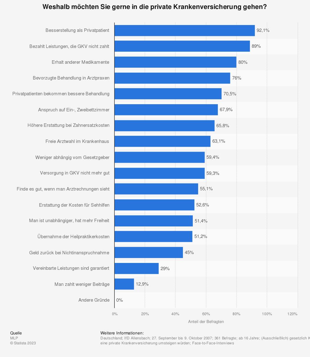 Statistik: Weshalb möchten Sie gerne in die private Krankenversicherung gehen? | Statista
