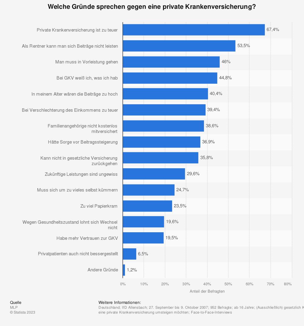 Statistik: Welche Gründe sprechen gegen eine private Krankenversicherung? | Statista