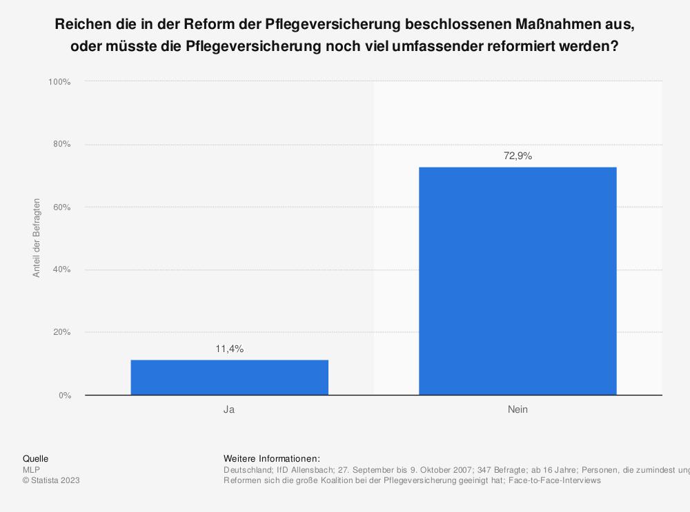 Statistik: Reichen die in der Reform der Pflegeversicherung beschlossenen Maßnahmen aus, oder müsste die Pflegeversicherung noch viel umfassender reformiert werden? | Statista