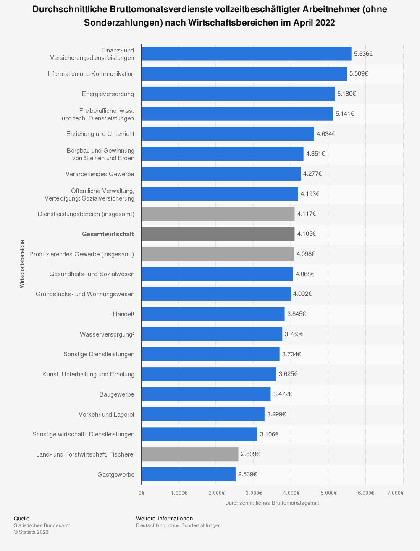 Statistik: Durchschnittliche Bruttomonatsverdienste vollzeitbeschäftigter Arbeitnehmer (ohne Sonderzahlungen) nach Wirtschaftsbereichen im 4. Quartal 2014 | Statista