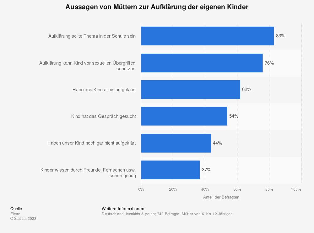 Statistik: Aussagen von Müttern zur Aufklärung der eigenen Kinder | Statista