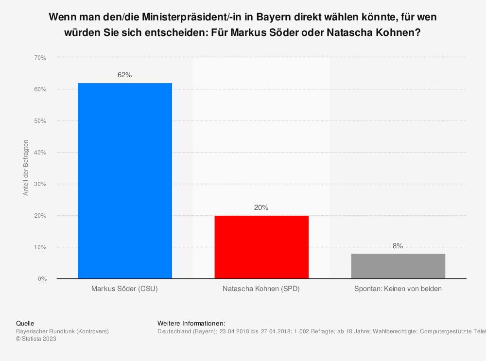 Statistik: Wenn man den/die Ministerpräsident/-in in Bayern direkt wählen könnte, für wen würden Sie sich entscheiden: Für Markus Söder oder Natascha Kohnen? | Statista