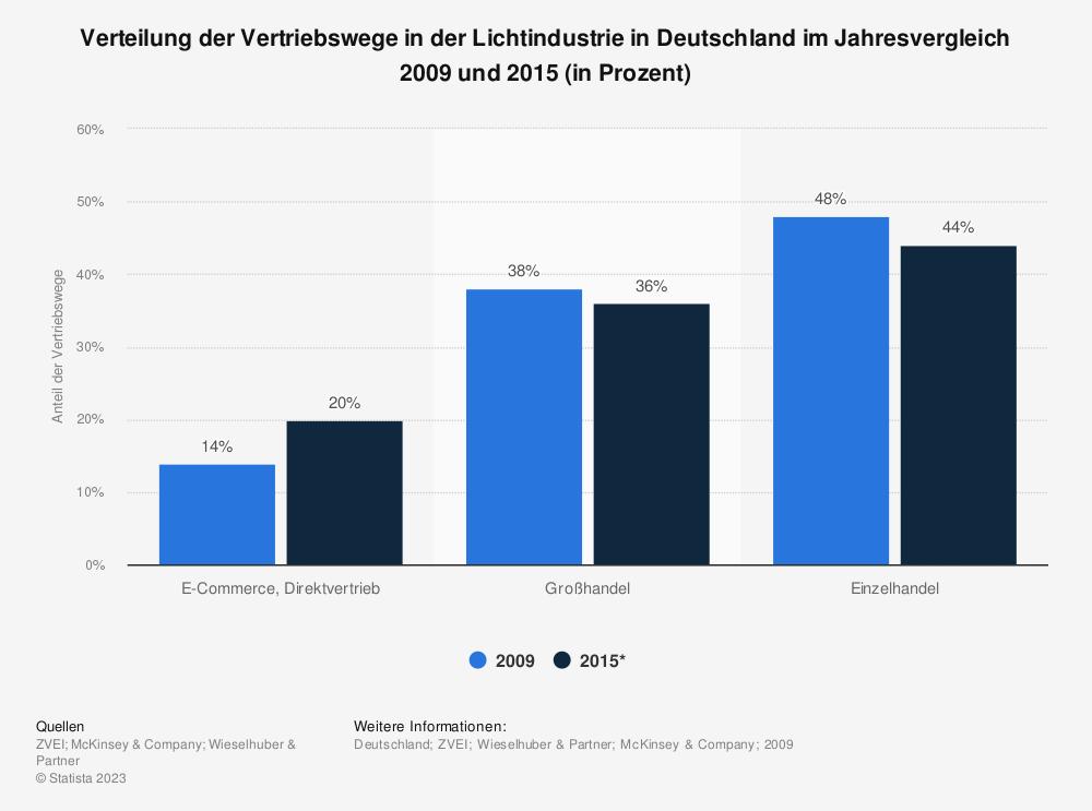 Statistik: Verteilung der Vertriebswege in der Lichtindustrie in Deutschland im Jahresvergleich 2009 und 2015 (in Prozent) | Statista