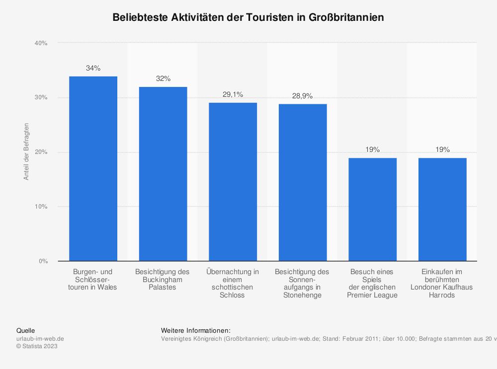 Statistik: Beliebteste Aktivitäten der Touristen in Großbritannien | Statista