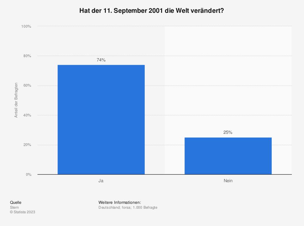 Statistik: Hat der 11. September 2001 die Welt verändert? | Statista