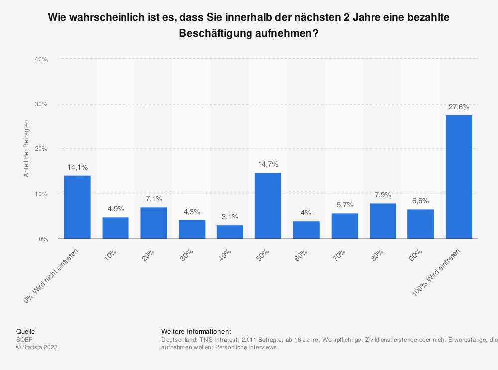 Statistik: Wie wahrscheinlich ist es, dass Sie innerhalb der nächsten 2 Jahre eine bezahlte Beschäftigung aufnehmen? | Statista