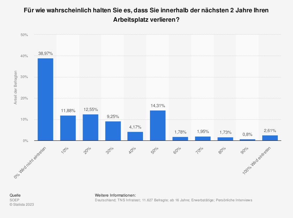 Statistik: Für wie wahrscheinlich halten Sie es, dass Sie innerhalb der nächsten 2 Jahre Ihren Arbeitsplatz verlieren? | Statista