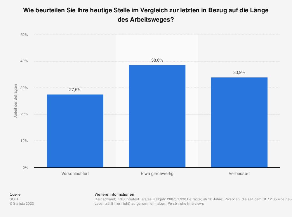 Statistik: Wie beurteilen Sie Ihre heutige Stelle im Vergleich zur letzten in Bezug auf die Länge des Arbeitsweges? | Statista