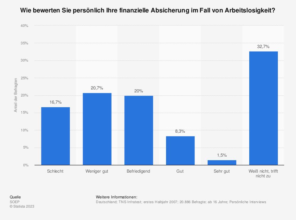 Statistik: Wie bewerten Sie persönlich Ihre finanzielle Absicherung im Fall von Arbeitslosigkeit? | Statista