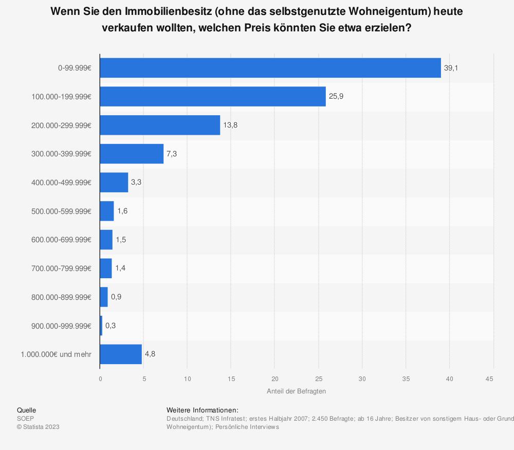 Statistik: Wenn Sie den Immobilienbesitz (ohne das selbstgenutzte Wohneigentum) heute verkaufen wollten, welchen Preis könnten Sie etwa erzielen? | Statista