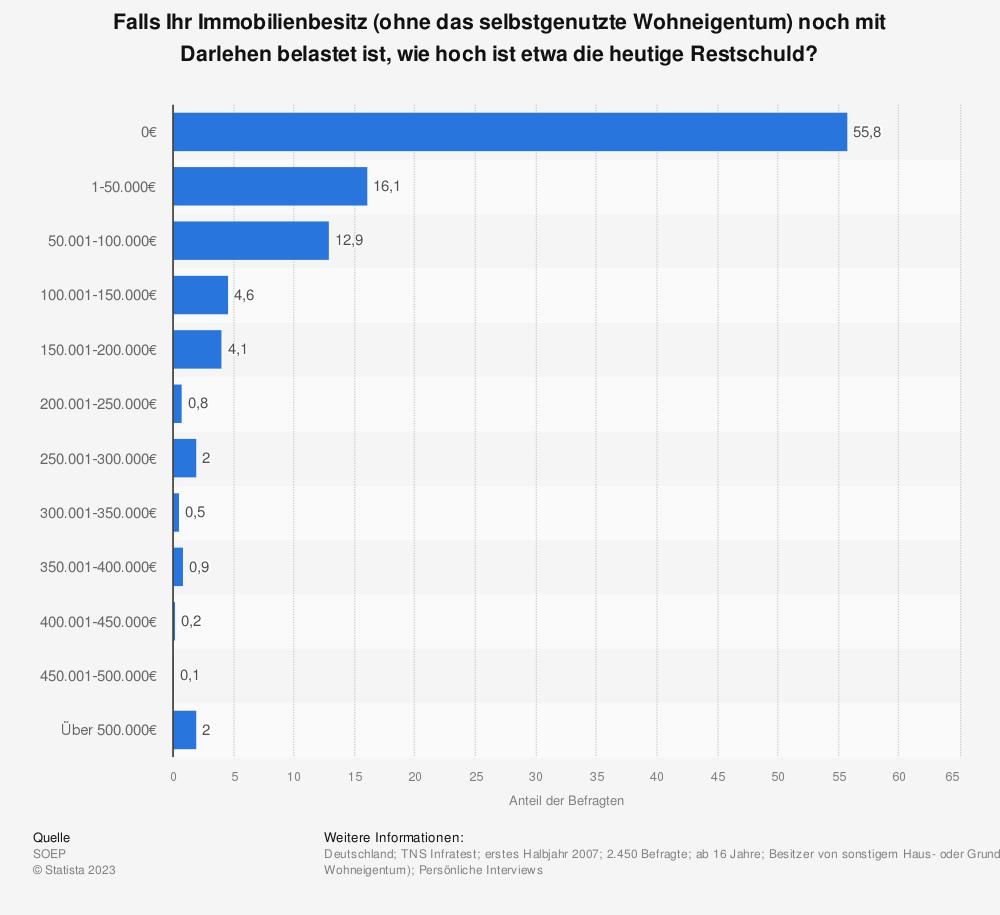 Statistik: Falls Ihr Immobilienbesitz (ohne das selbstgenutzte Wohneigentum) noch mit Darlehen belastet ist, wie hoch ist etwa die heutige Restschuld? | Statista