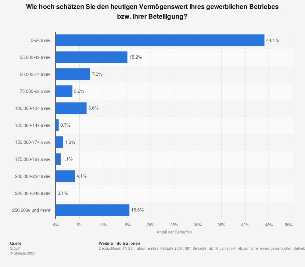 Statistik: Wie hoch schätzen Sie den heutigen Vermögenswert Ihres gewerblichen Betriebes bzw. Ihrer Beteiligung?   Statista