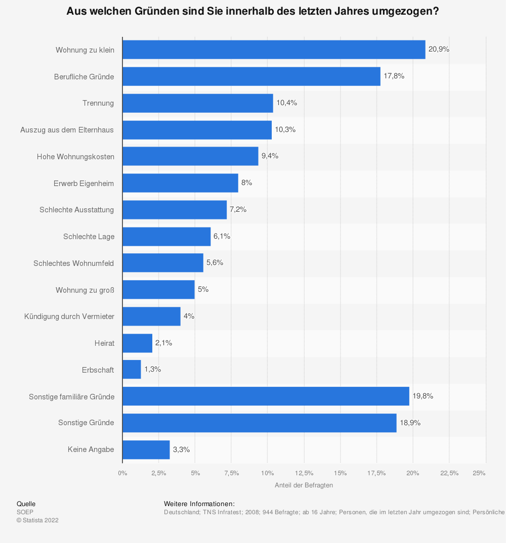 Statistik: Aus welchen Gründen sind Sie innerhalb des letzten Jahres umgezogen? | Statista