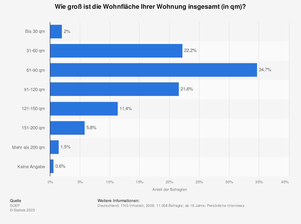 Statistik: Wie groß ist die Wohnfläche Ihrer Wohnung insgesamt (in qm)? | Statista