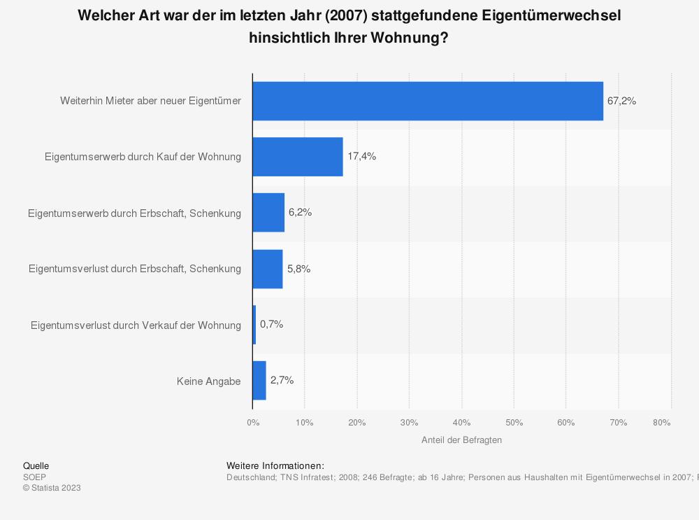 Statistik: Welcher Art war der im letzten Jahr (2007) stattgefundene Eigentümerwechsel hinsichtlich Ihrer Wohnung? | Statista