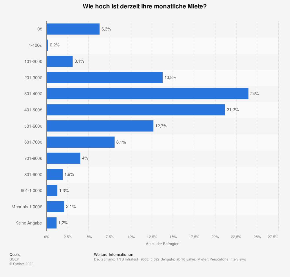 Statistik: Wie hoch ist derzeit Ihre monatliche Miete? | Statista