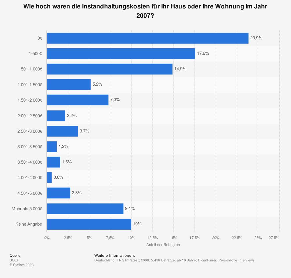 Statistik: Wie hoch waren die Instandhaltungskosten für Ihr Haus oder Ihre Wohnung im Jahr 2007? | Statista