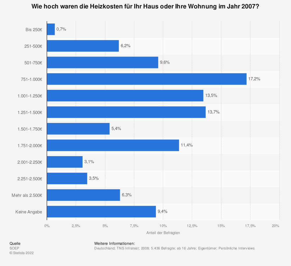 Statistik: Wie hoch waren die Heizkosten für Ihr Haus oder Ihre Wohnung im Jahr 2007? | Statista