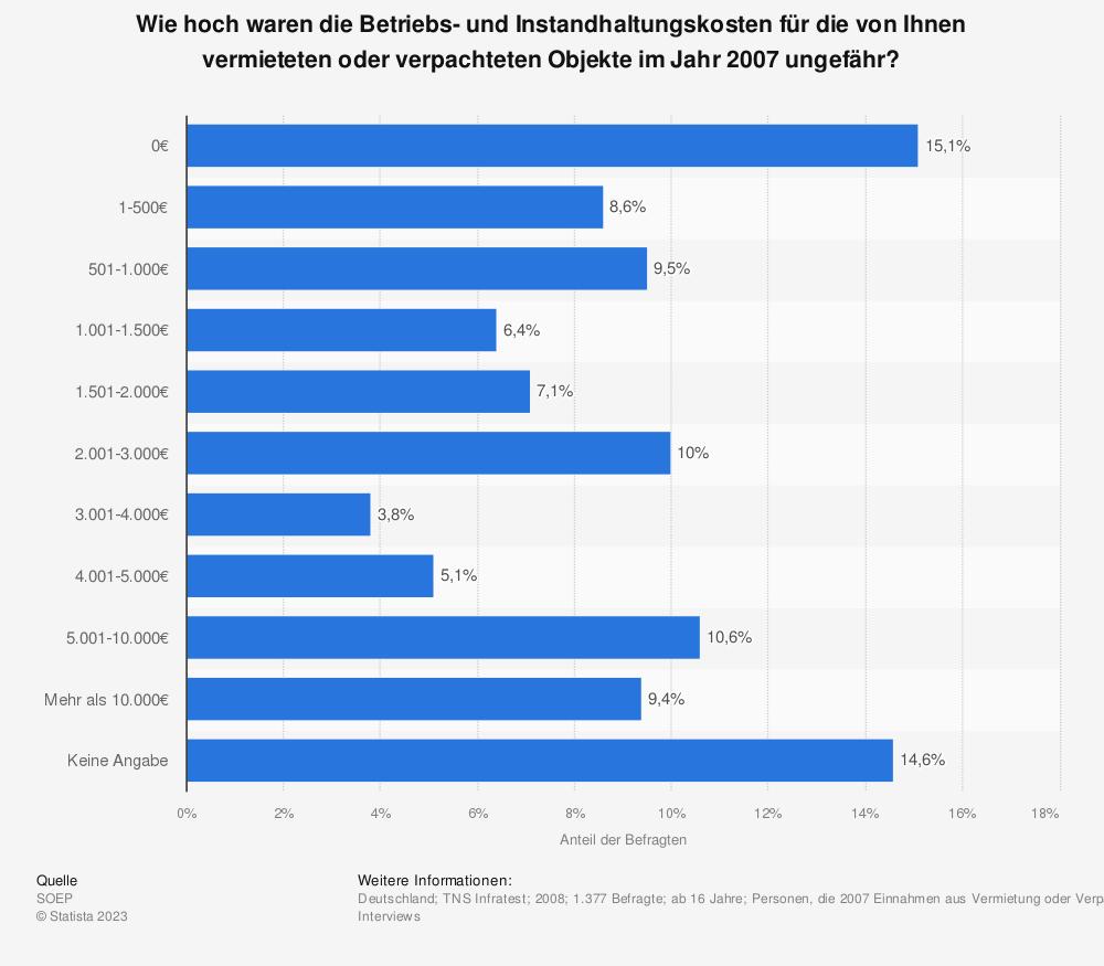 Statistik: Wie hoch waren die Betriebs- und Instandhaltungskosten für die von Ihnen vermieteten oder verpachteten Objekte im Jahr 2007 ungefähr? | Statista