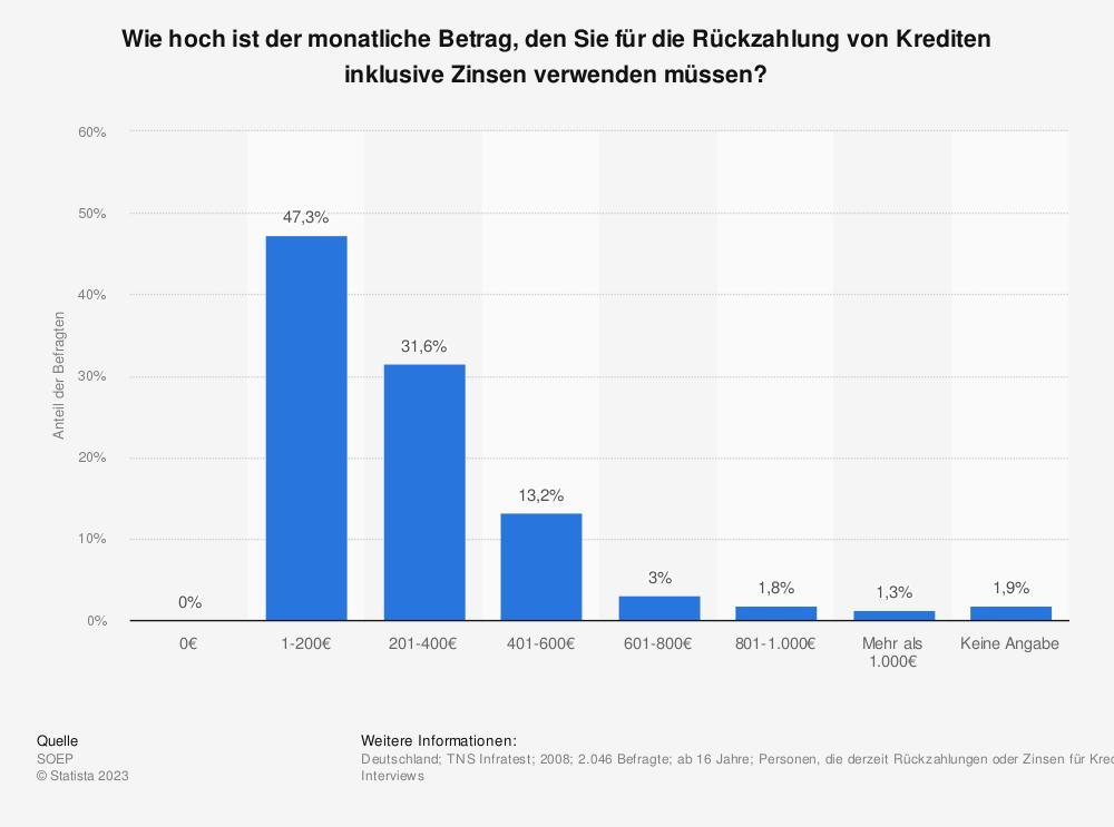 Statistik: Wie hoch ist der monatliche Betrag, den Sie für die Rückzahlung von Krediten inklusive Zinsen verwenden müssen? | Statista