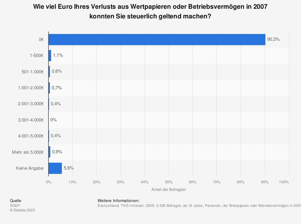 Statistik: Wie viel Euro Ihres Verlusts aus Wertpapieren oder Betriebsvermögen in 2007 konnten Sie steuerlich geltend machen? | Statista