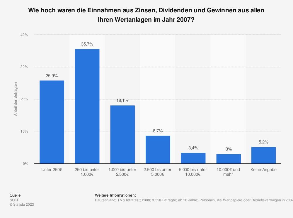 Statistik: Wie hoch waren die Einnahmen aus Zinsen, Dividenden und Gewinnen aus allen Ihren Wertanlagen im Jahr 2007? | Statista
