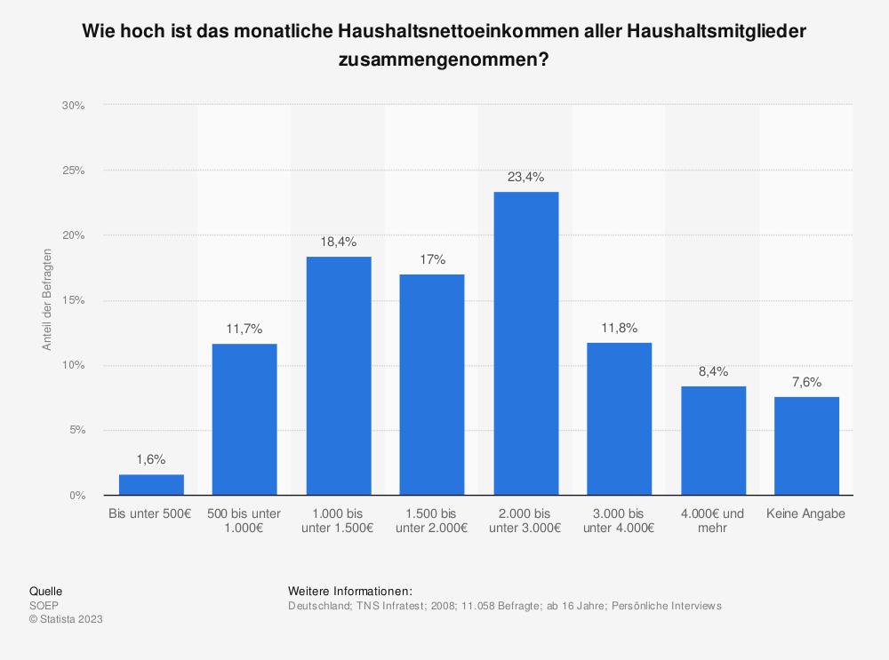 Statistik: Wie hoch ist das monatliche Haushaltsnettoeinkommen aller Haushaltsmitglieder zusammengenommen? | Statista