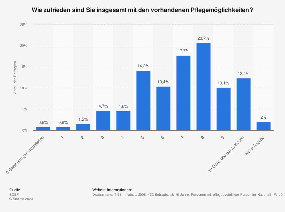 Statistik: Wie zufrieden sind Sie insgesamt mit den vorhandenen Pflegemöglichkeiten?   Statista