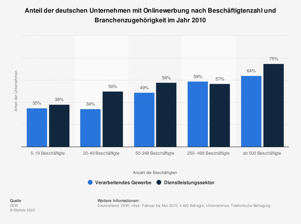 Statistik: Anteil der deutschen Unternehmen mit Onlinewerbung nach Beschäftigtenzahl und Branchenzugehörigkeit im Jahr 2010   Statista