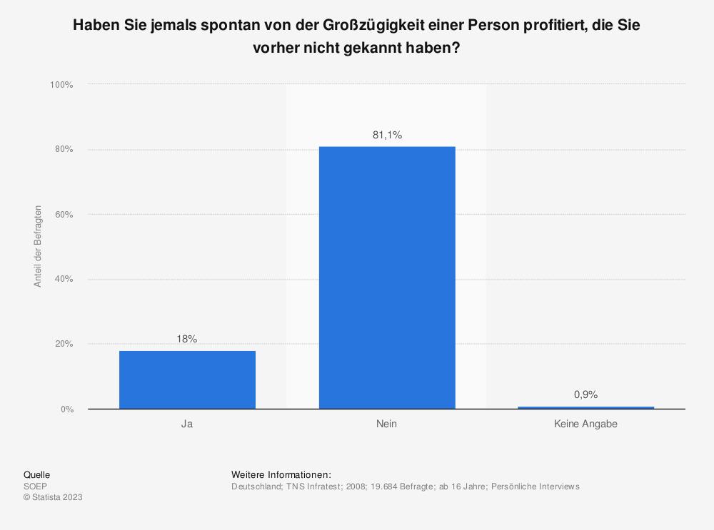 Statistik: Haben Sie jemals spontan von der Großzügigkeit einer Person profitiert, die Sie vorher nicht gekannt haben? | Statista