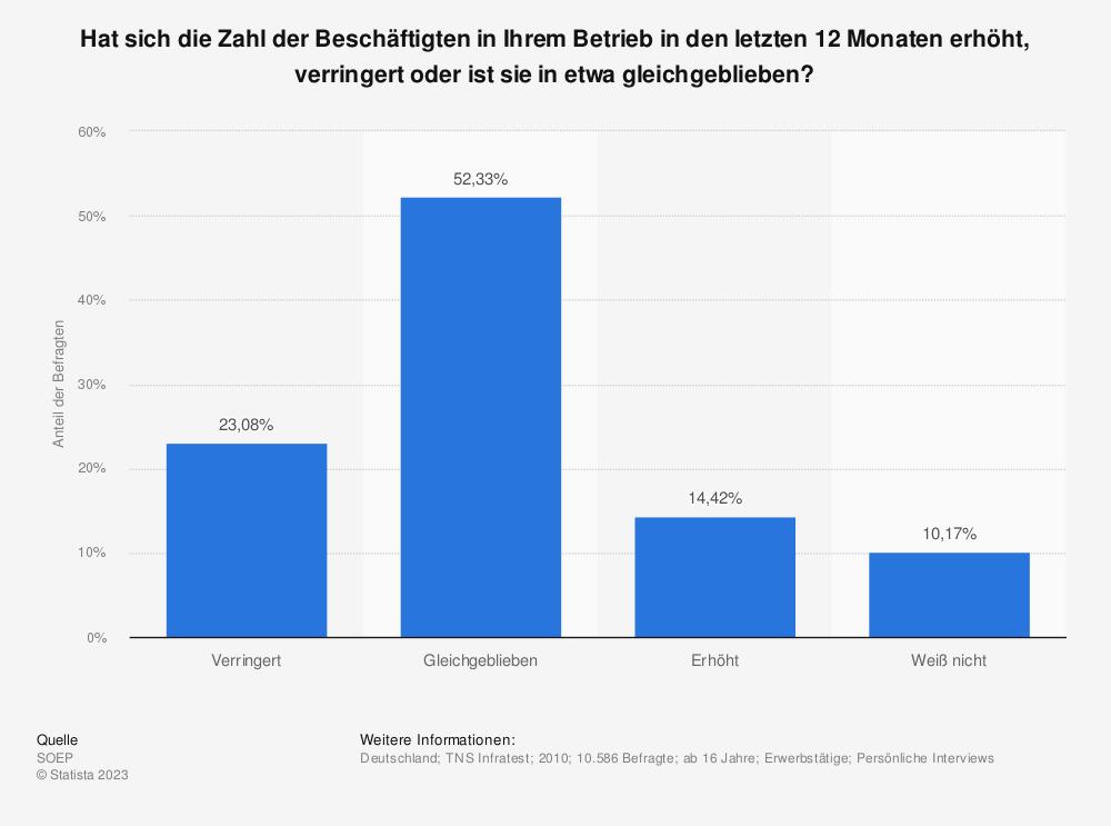 Statistik: Hat sich die Zahl der Beschäftigten in Ihrem Betrieb in den letzten 12 Monaten erhöht, verringert oder ist sie in etwa gleichgeblieben? | Statista