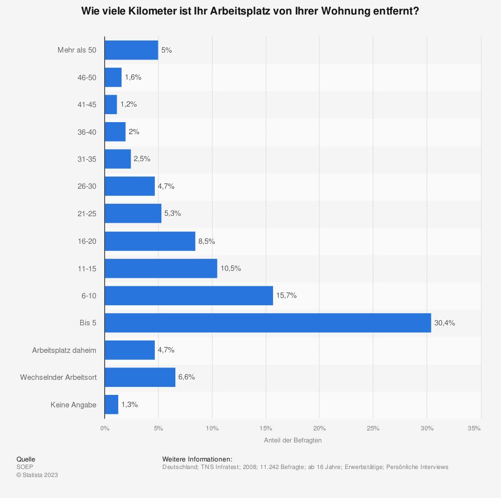 Statistik: Wie viele Kilometer ist Ihr Arbeitsplatz von Ihrer Wohnung entfernt? | Statista