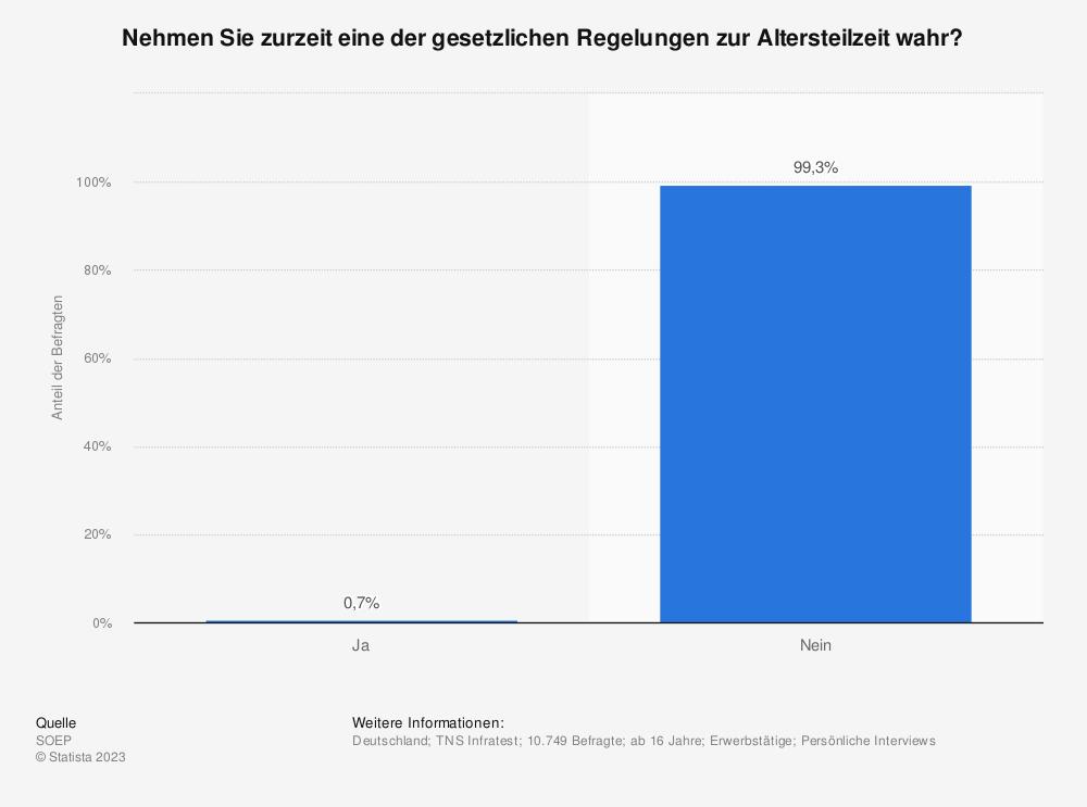 Statistik: Nehmen Sie zurzeit eine der gesetzlichen Regelungen zur Altersteilzeit wahr? | Statista