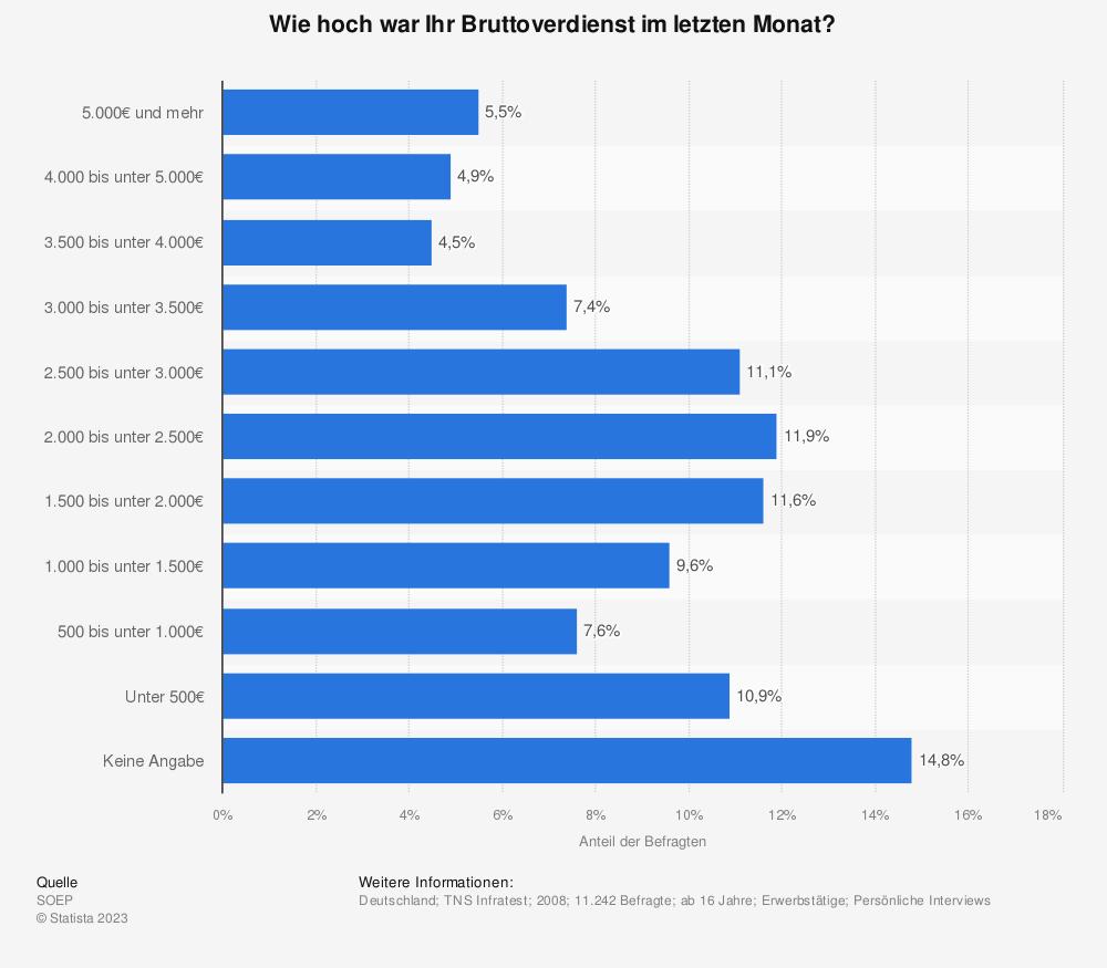 Statistik: Wie hoch war Ihr Bruttoverdienst im letzten Monat? | Statista