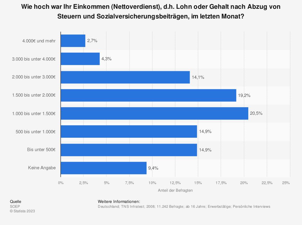 Statistik: Wie hoch war Ihr Einkommen (Nettoverdienst), d.h. Lohn oder Gehalt nach Abzug von Steuern und Sozialversicherungsbeiträgen, im letzten Monat? | Statista