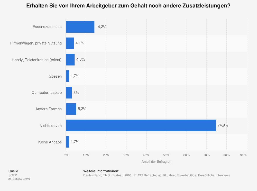 Statistik: Erhalten Sie von Ihrem Arbeitgeber zum Gehalt noch andere Zusatzleistungen? | Statista