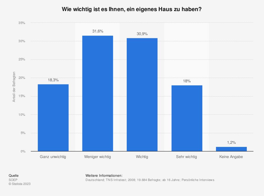 Statistik: Wie wichtig ist es Ihnen, ein eigenes Haus zu haben? | Statista
