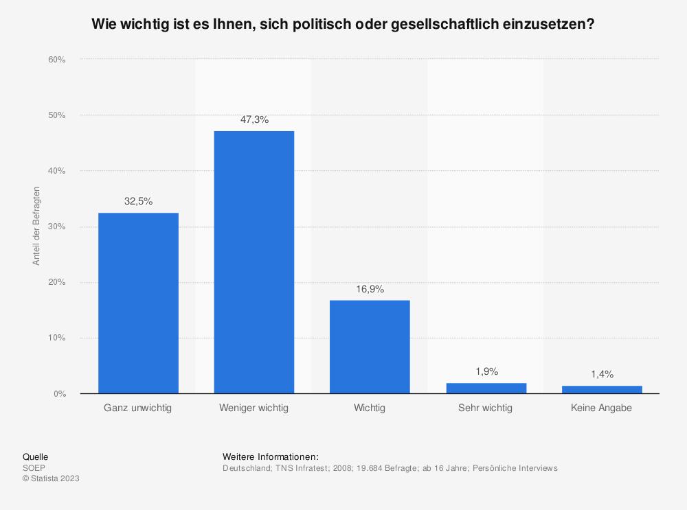 Statistik: Wie wichtig ist es Ihnen, sich politisch oder gesellschaftlich einzusetzen? | Statista