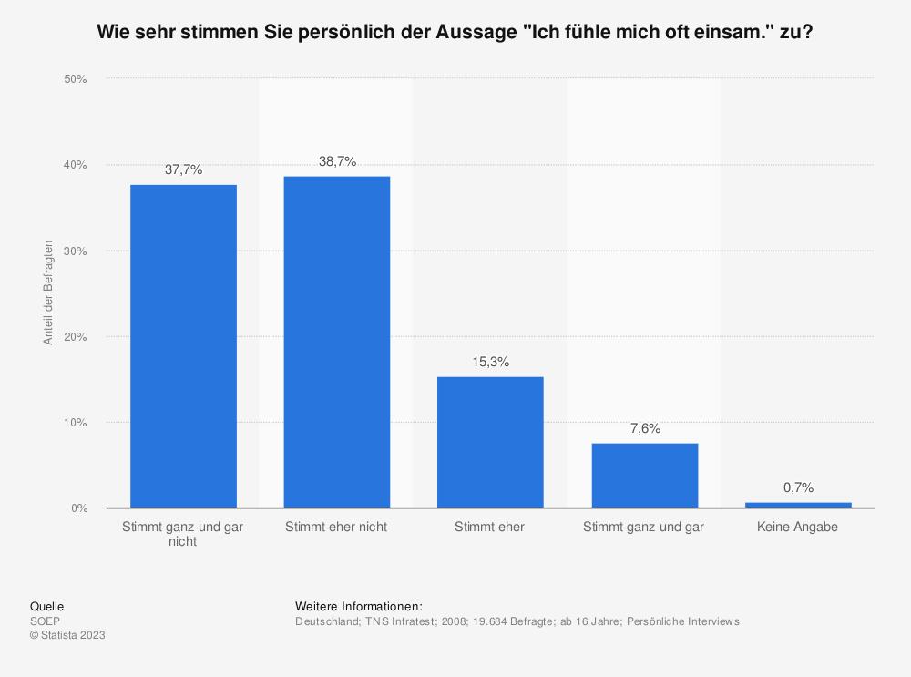 Statistik: Wie sehr stimmen Sie persönlich der Aussage