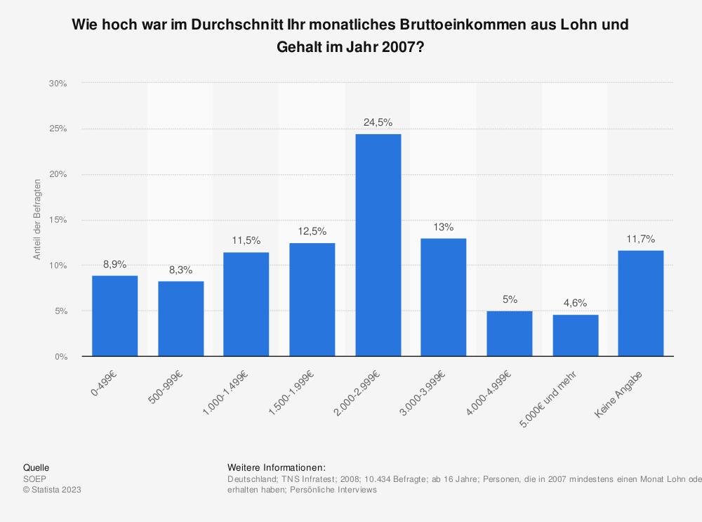 Statistik: Wie hoch war im Durchschnitt Ihr monatliches Bruttoeinkommen aus Lohn und Gehalt im Jahr 2007? | Statista