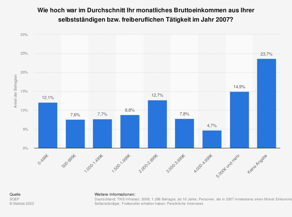 Statistik: Wie hoch war im Durchschnitt Ihr monatliches Bruttoeinkommen aus Ihrer selbstständigen bzw. freiberuflichen Tätigkeit im Jahr 2007? | Statista