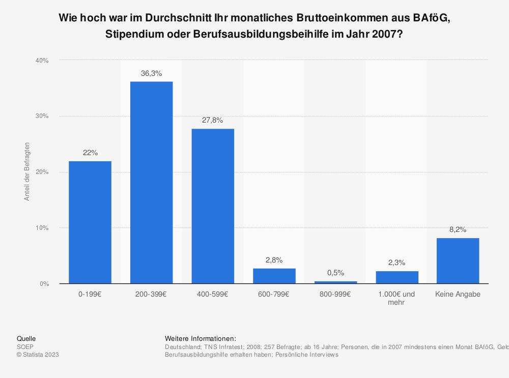 Statistik: Wie hoch war im Durchschnitt Ihr monatliches Bruttoeinkommen aus BAföG, Stipendium oder Berufsausbildungsbeihilfe im Jahr 2007? | Statista