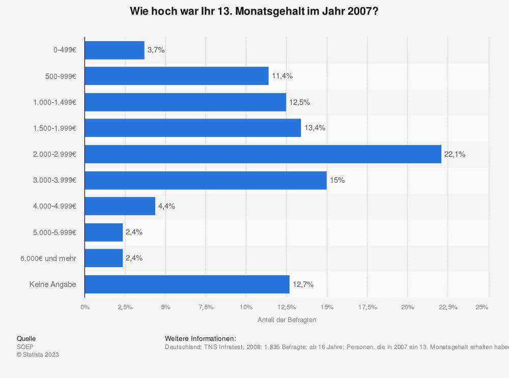 Statistik: Wie hoch war Ihr 13. Monatsgehalt im Jahr 2007? | Statista