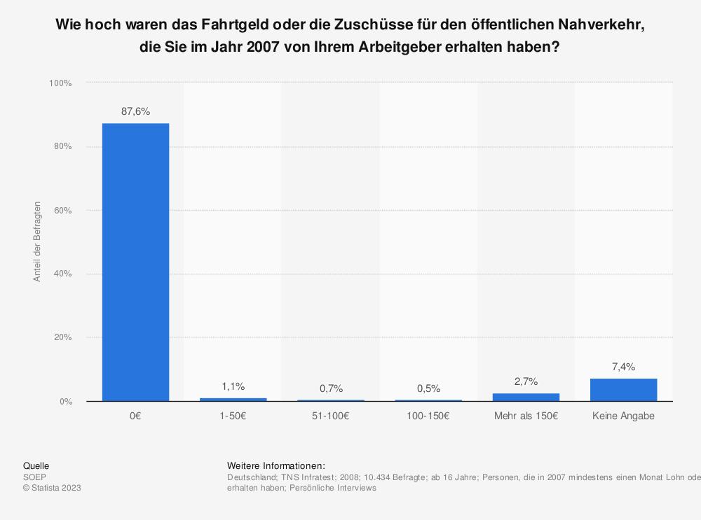Statistik: Wie hoch waren das Fahrtgeld oder die Zuschüsse für den öffentlichen Nahverkehr, die Sie im Jahr 2007 von Ihrem Arbeitgeber erhalten haben?   Statista