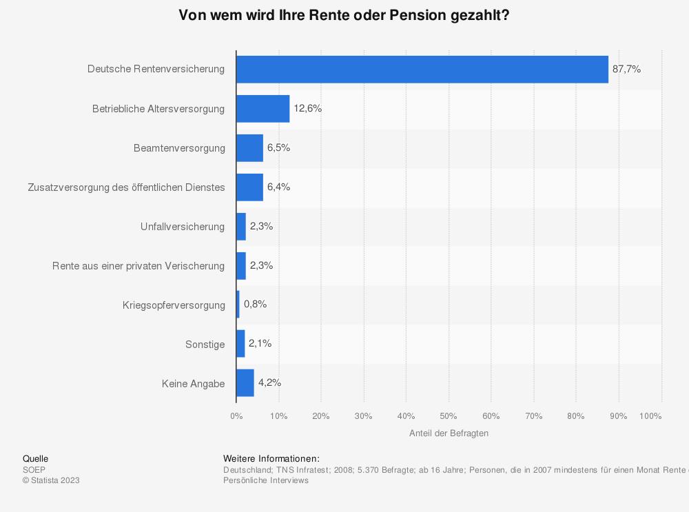 Statistik: Von wem wird Ihre Rente oder Pension gezahlt? | Statista