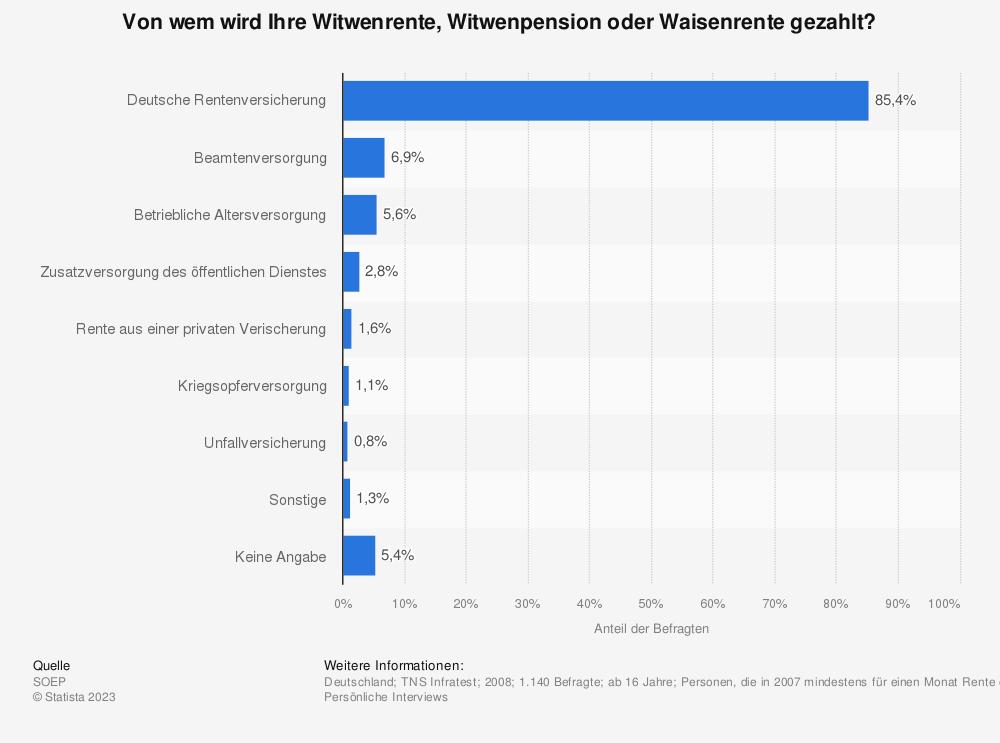 Versteuerung Witwenpension Deutschland