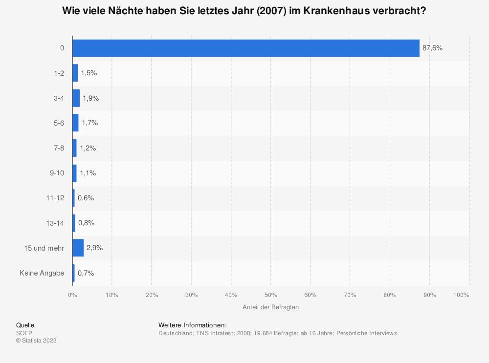 Statistik: Wie viele Nächte haben Sie letztes Jahr (2007) im Krankenhaus verbracht? | Statista