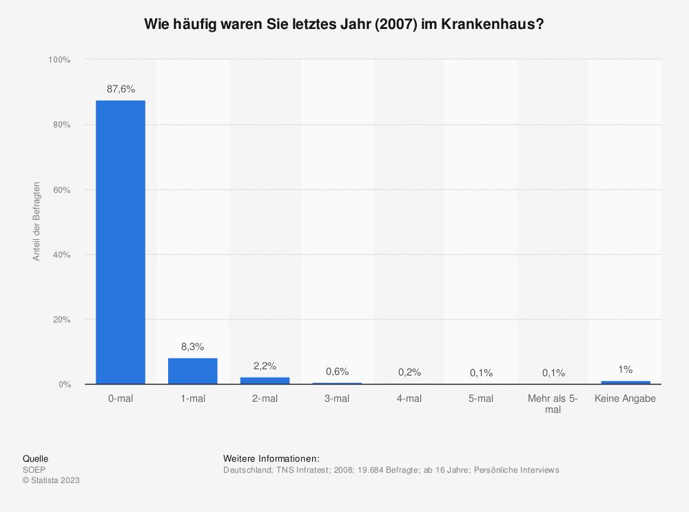 Statistik: Wie häufig waren Sie letztes Jahr (2007) im Krankenhaus? | Statista
