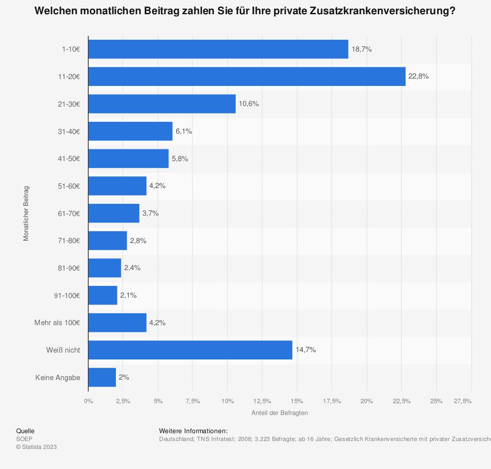 Statistik: Welchen monatlichen Beitrag zahlen Sie für Ihre private Zusatzkrankenversicherung? | Statista